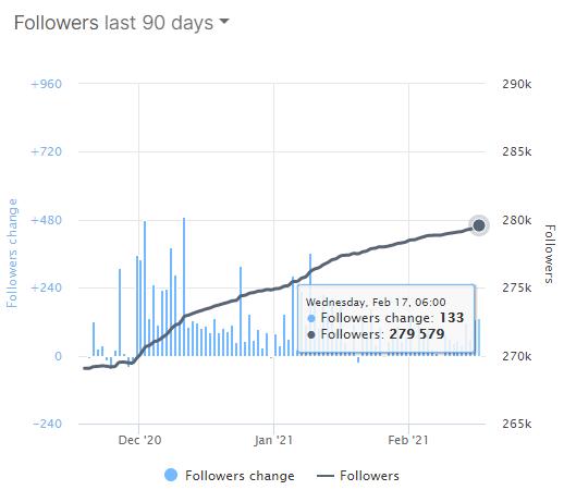 aumento-10k-seguidores-3meses